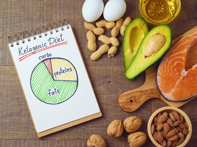 When you're on the keto diet, you consume a surplus of fats, moderate protein, and barely any carbs (30-50 grams per day) to achieve ketosis—a metabolic state of enhanced fat burning.