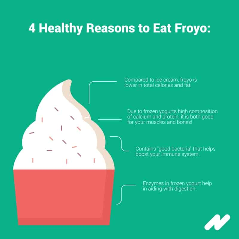 Infographic Froyo