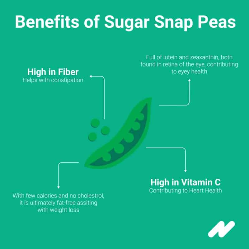 Infographic on Sugar Snap Peas