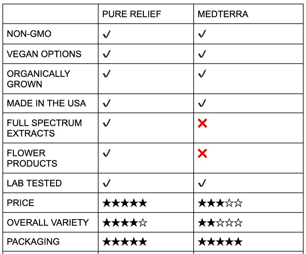Pure Relief vs. Charlotte's Web vs. Medterra 1