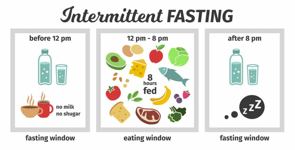 Your 2021 Guide To Intermittent Fasting 2